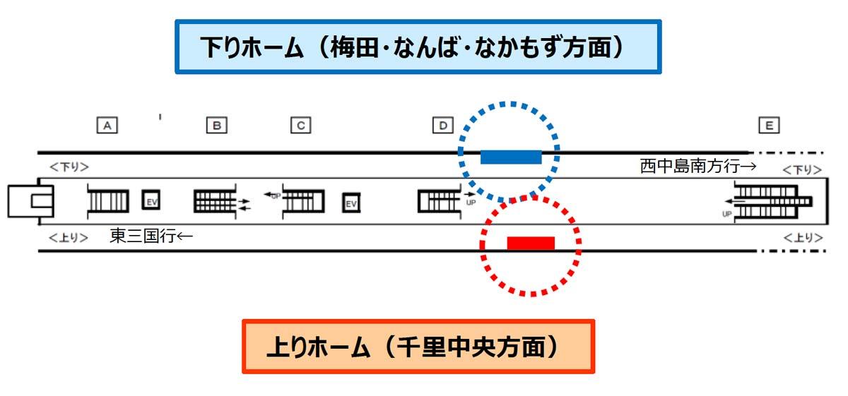 新大阪駅軌道シート掲出位置図